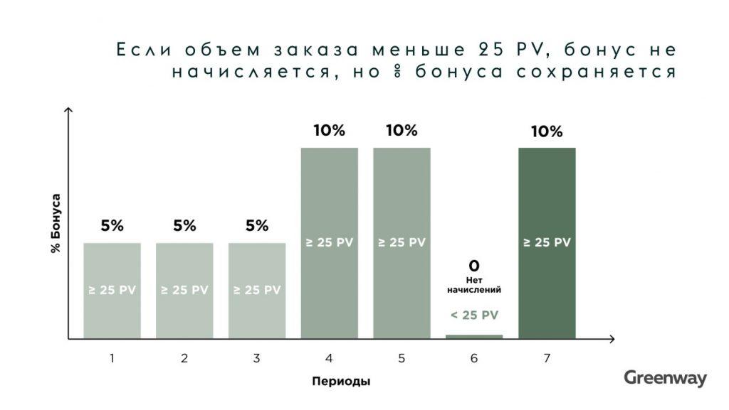 Программа лояльности GreenPriority